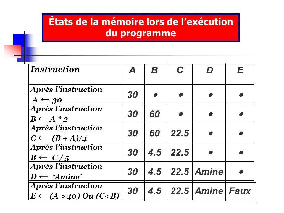 États de la mémoire lors de l'exécution du programme