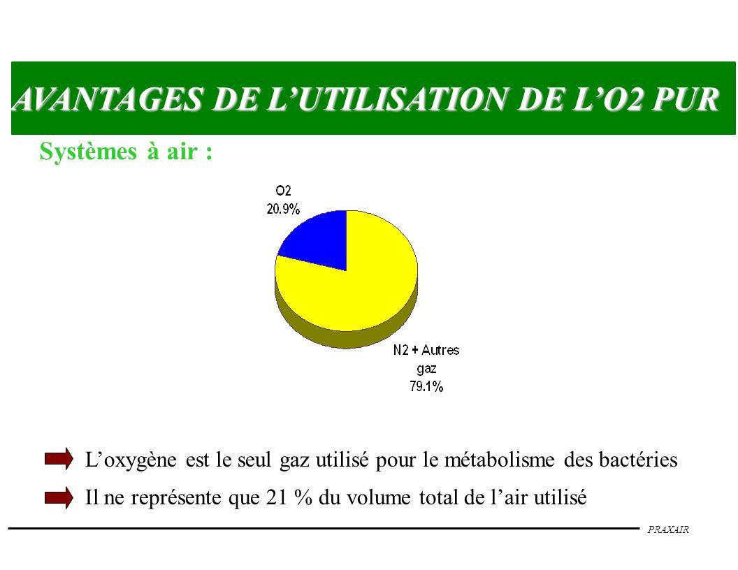 AVANTAGES DE L'UTILISATION DE L'O2 PUR