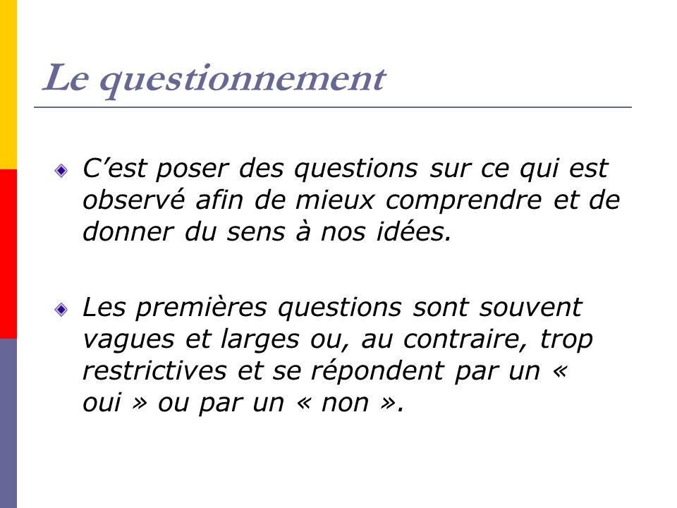 Le questionnement C'est poser des questions sur ce qui est observé afin de mieux comprendre et de donner du sens à nos idées.
