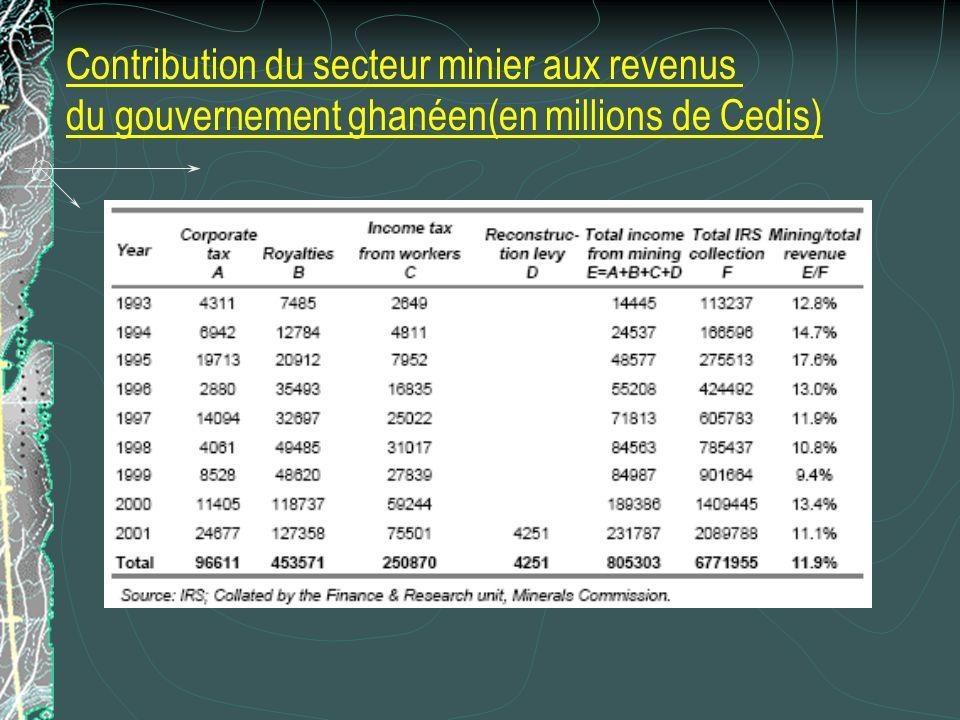 Contribution du secteur minier aux revenus