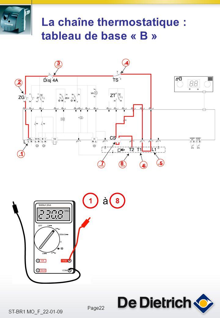 La chaîne thermostatique : tableau de base « B »