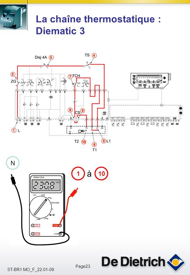 La chaîne thermostatique : Diematic 3