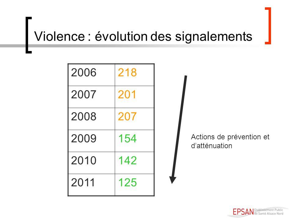 Violence : évolution des signalements