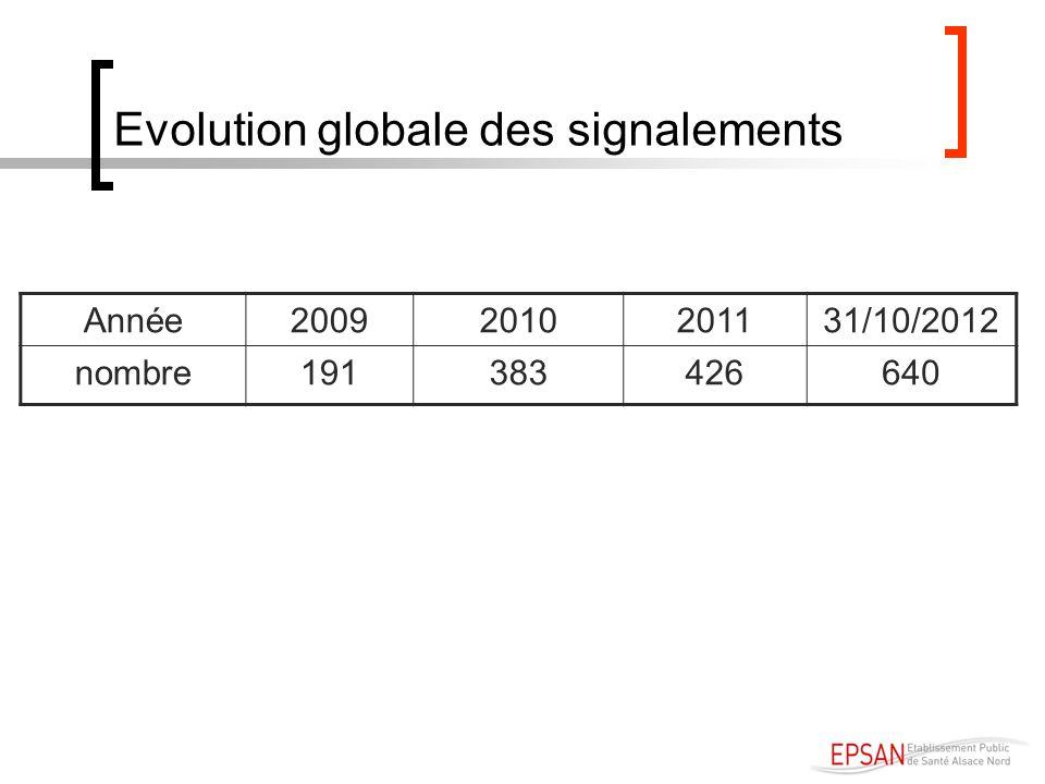 Evolution globale des signalements