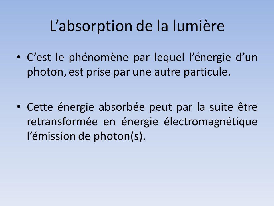 L'absorption de la lumière