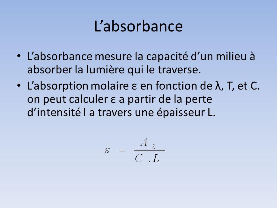 L'absorbance L'absorbance mesure la capacité d'un milieu à absorber la lumière qui le traverse.