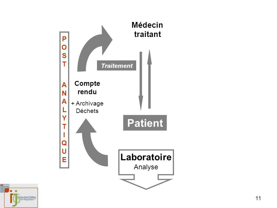 Patient LaboratoireAnalyse Médecin traitant POST Compte rendu