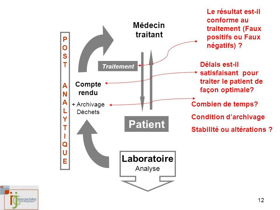 Patient LaboratoireAnalyse Médecin traitant