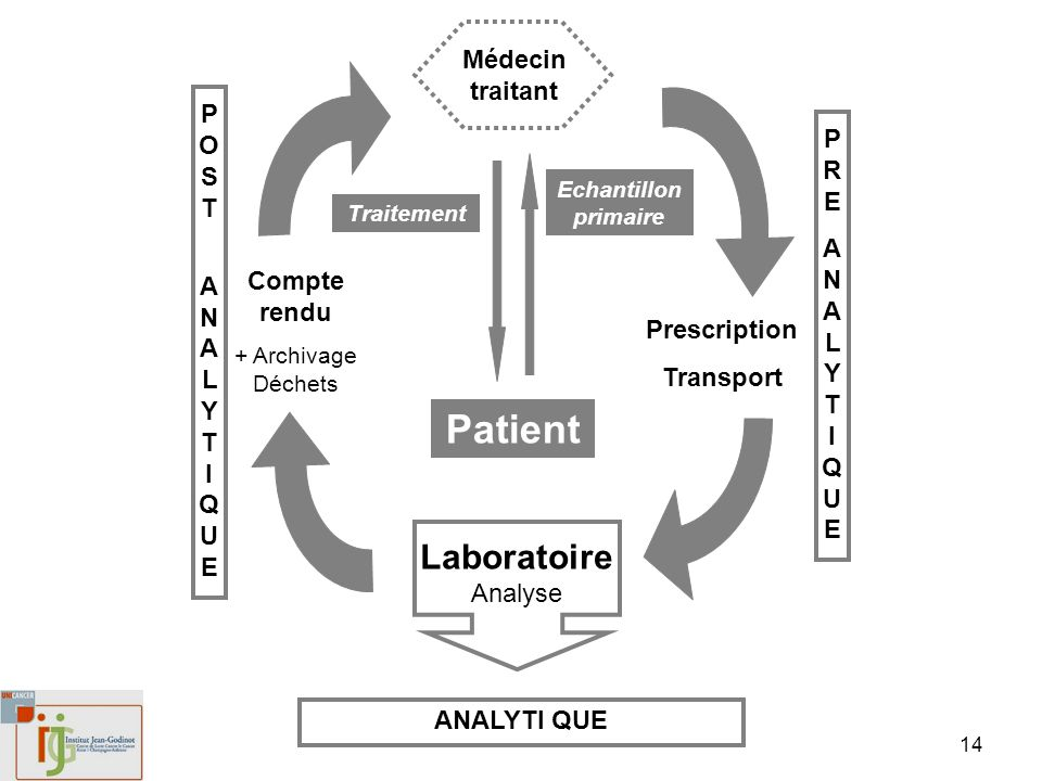 Patient LaboratoireAnalyse Médecin traitant POST PRE Compte rendu
