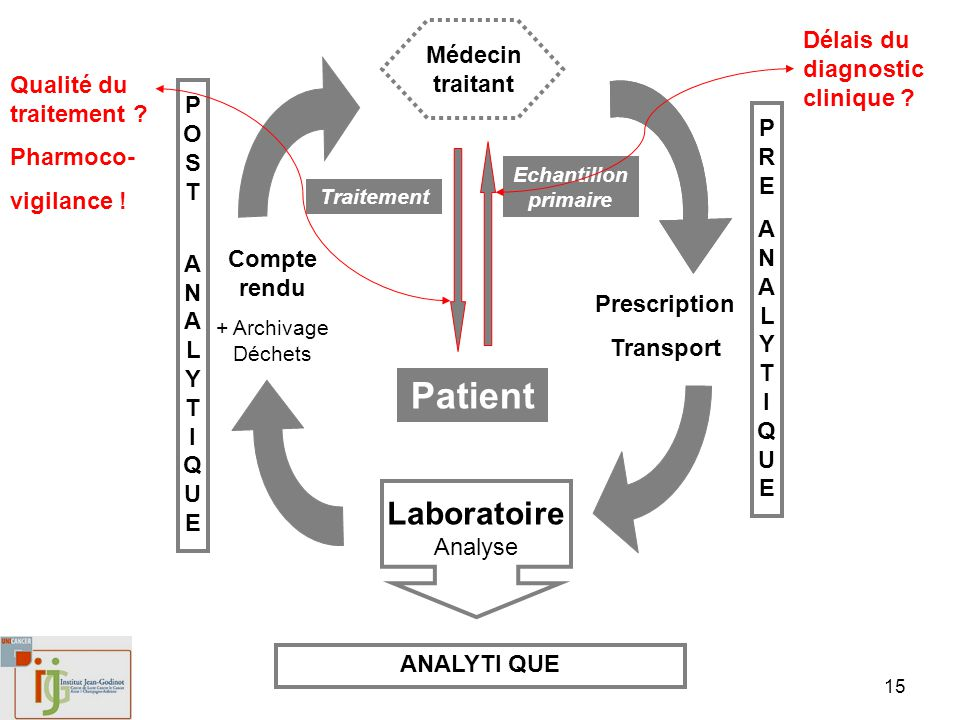 Patient LaboratoireAnalyse Délais du diagnostic clinique
