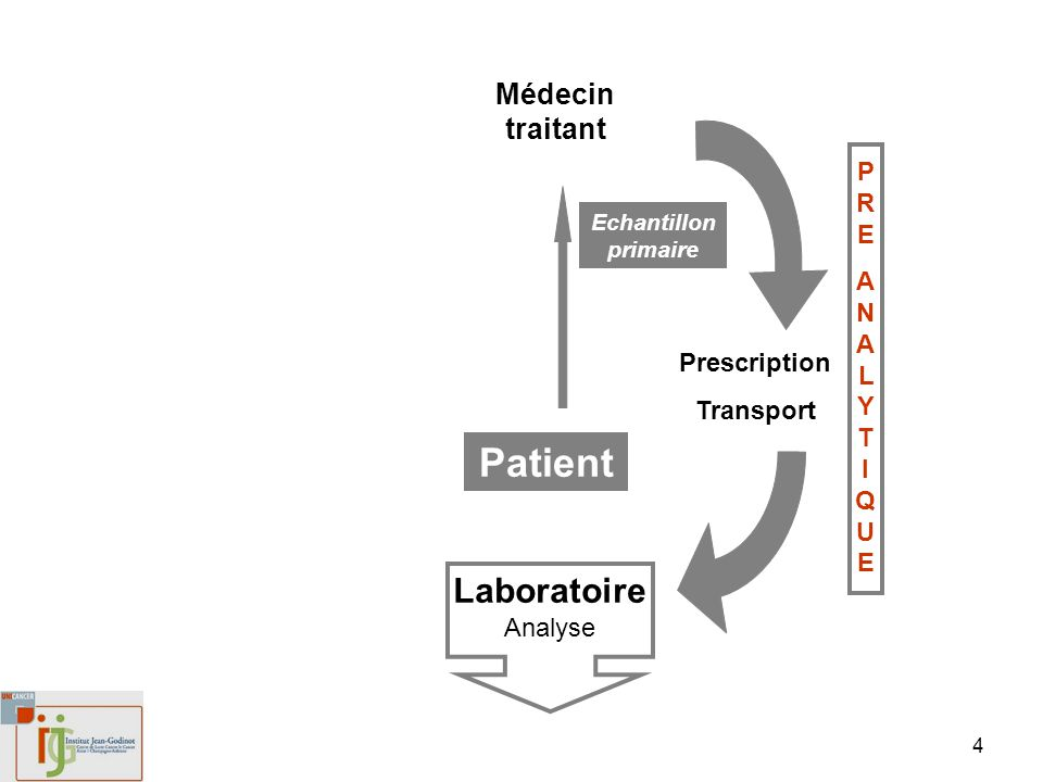 Patient LaboratoireAnalyse Médecin traitant PRE ANALYTI QUE