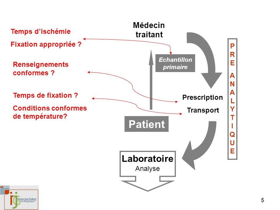 Patient LaboratoireAnalyse Médecin traitant Temps d'ischémie
