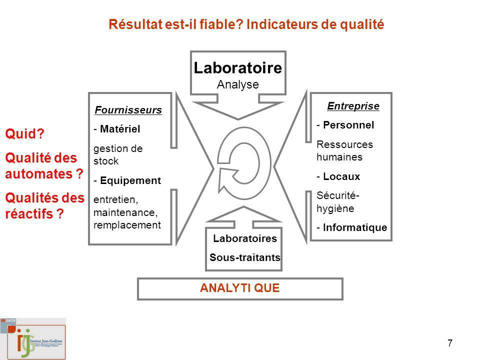 LaboratoireAnalyse Résultat est-il fiable Indicateurs de qualité