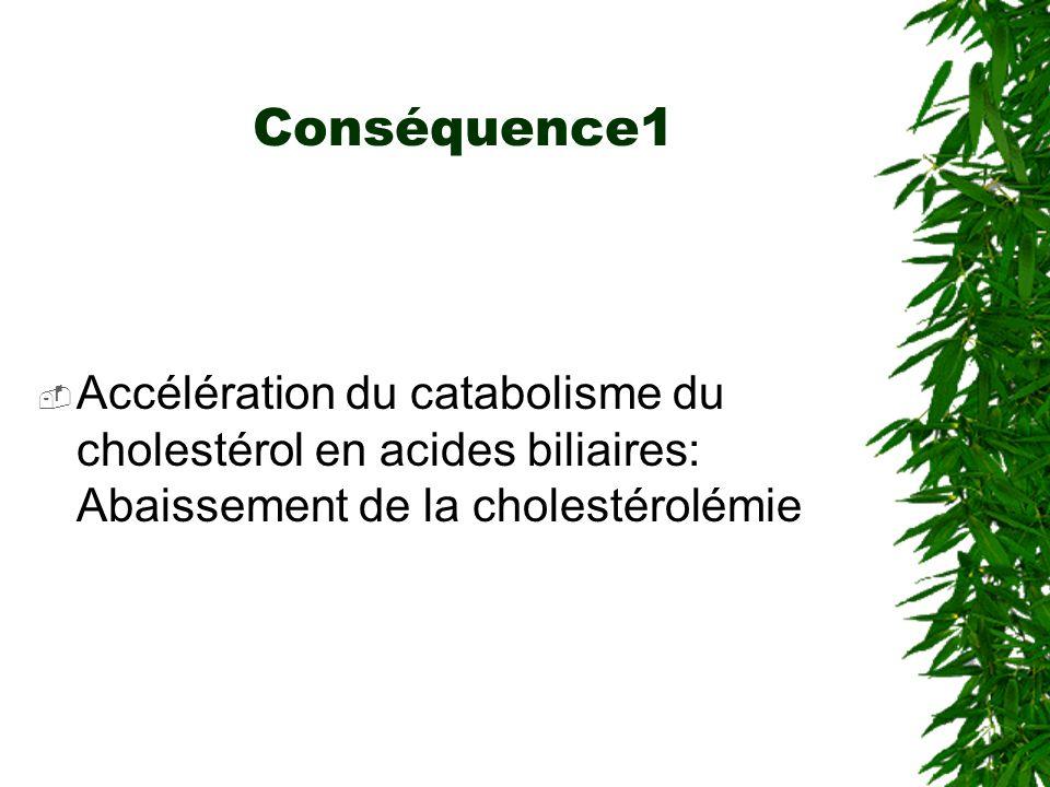Conséquence1 Accélération du catabolisme du cholestérol en acides biliaires: Abaissement de la cholestérolémie.