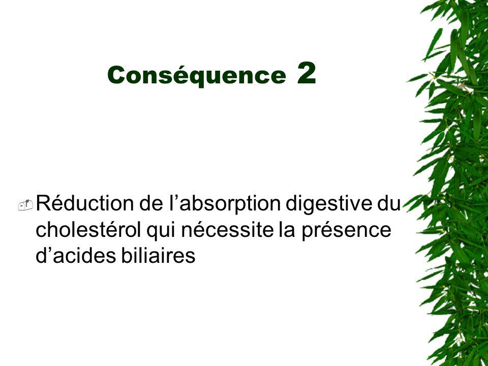 Conséquence 2 Réduction de l'absorption digestive du cholestérol qui nécessite la présence d'acides biliaires.