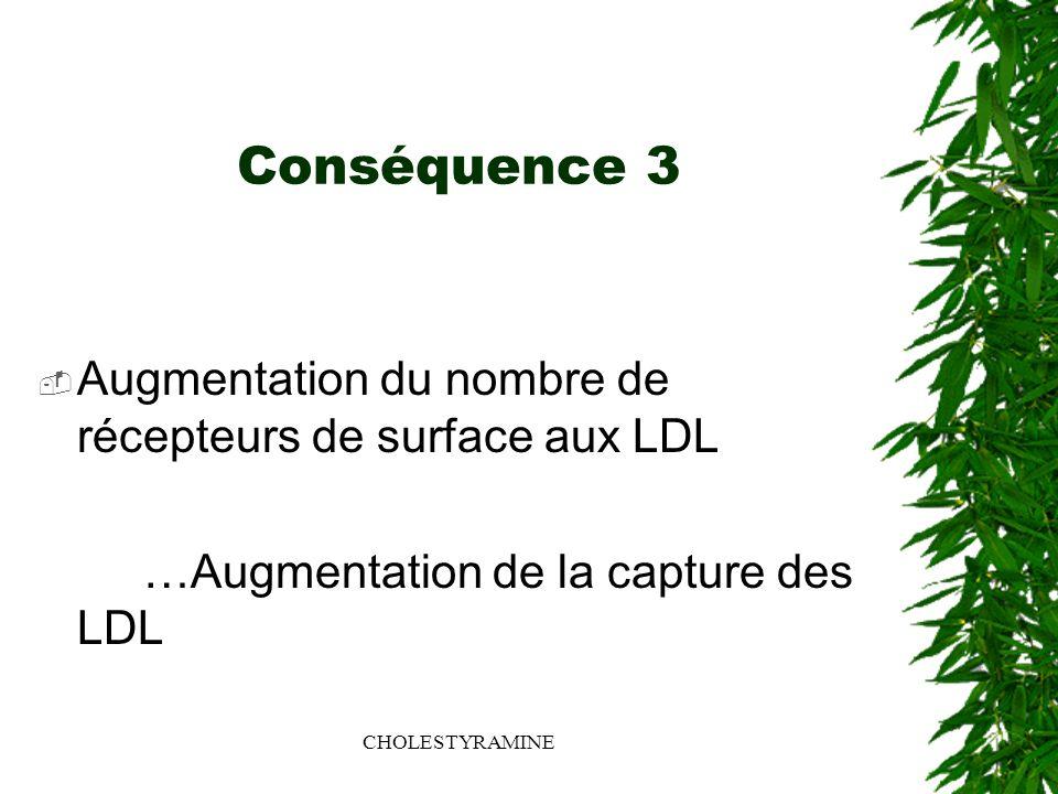 Conséquence 3 Augmentation du nombre de récepteurs de surface aux LDL