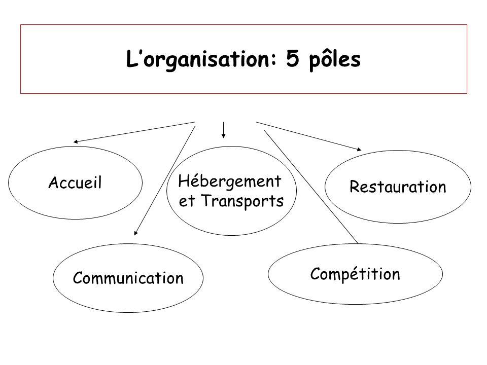 L'organisation: 5 pôles