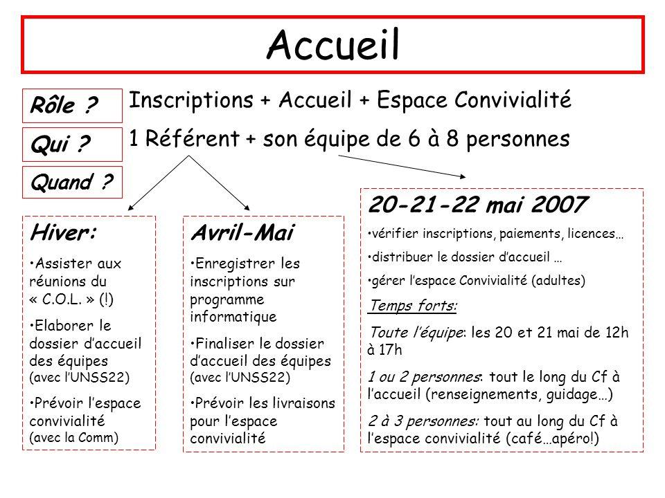 Accueil Inscriptions + Accueil + Espace Convivialité Rôle