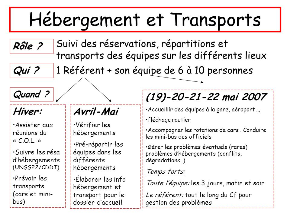 Hébergement et Transports
