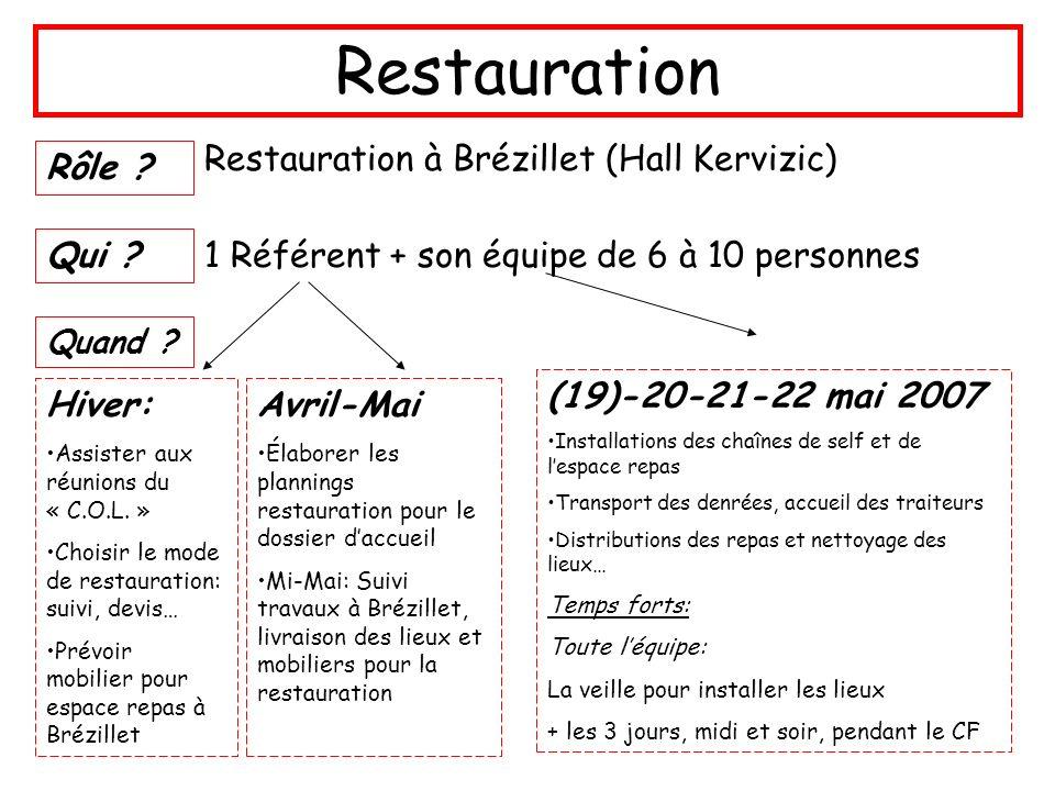 Restauration Restauration à Brézillet (Hall Kervizic) Rôle Qui