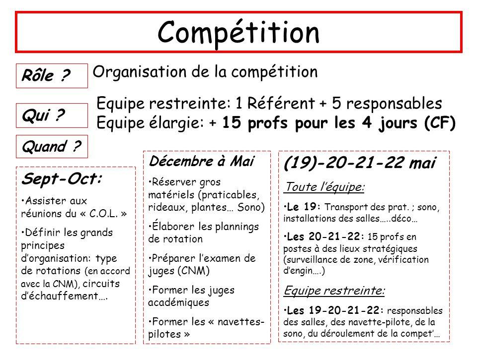 Compétition Organisation de la compétition Rôle