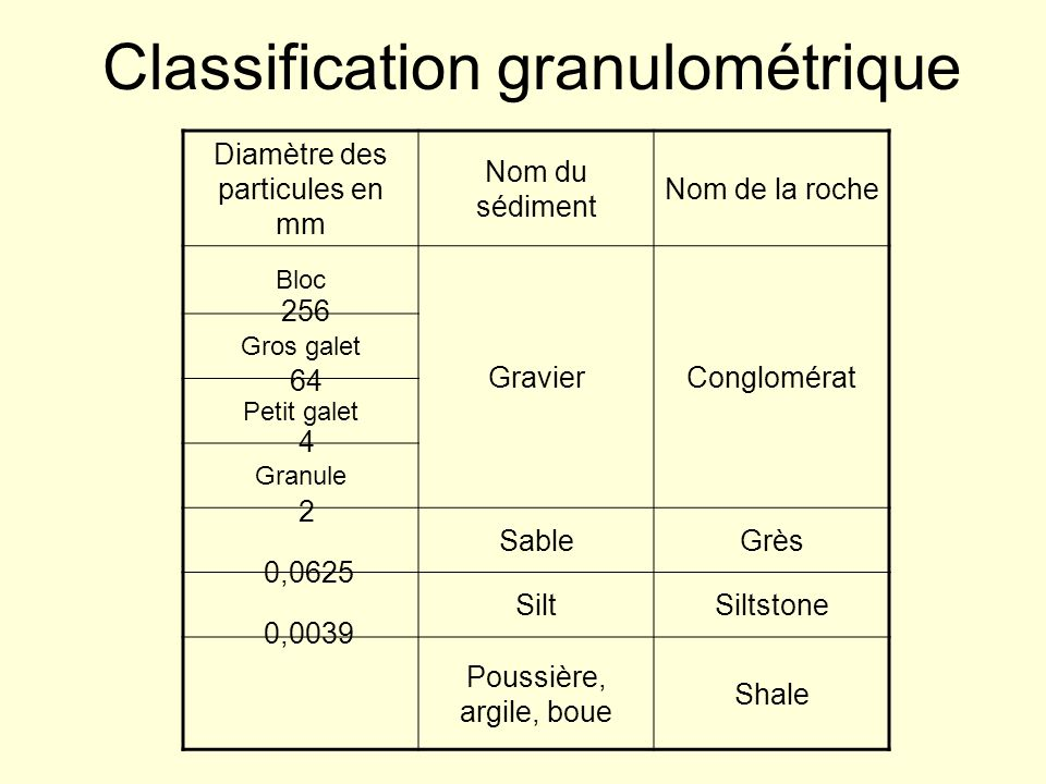Classification granulométrique