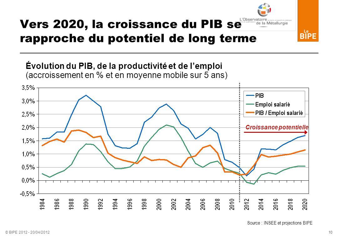 Vers 2020, la croissance du PIB se rapproche du potentiel de long terme