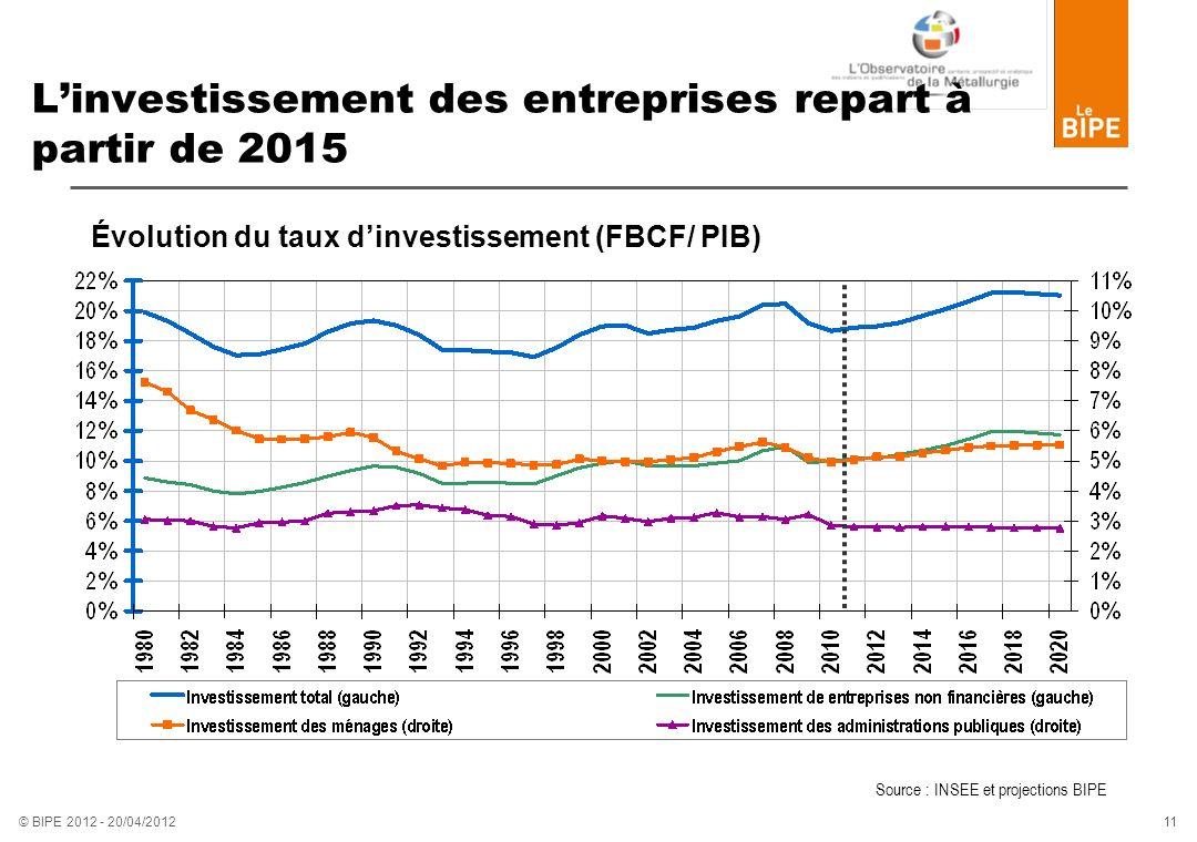 L'investissement des entreprises repart à partir de 2015