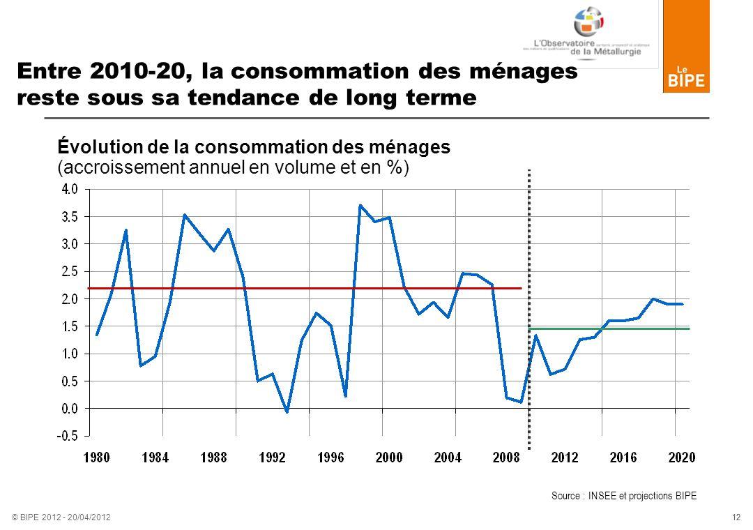 Entre 2010-20, la consommation des ménages reste sous sa tendance de long terme