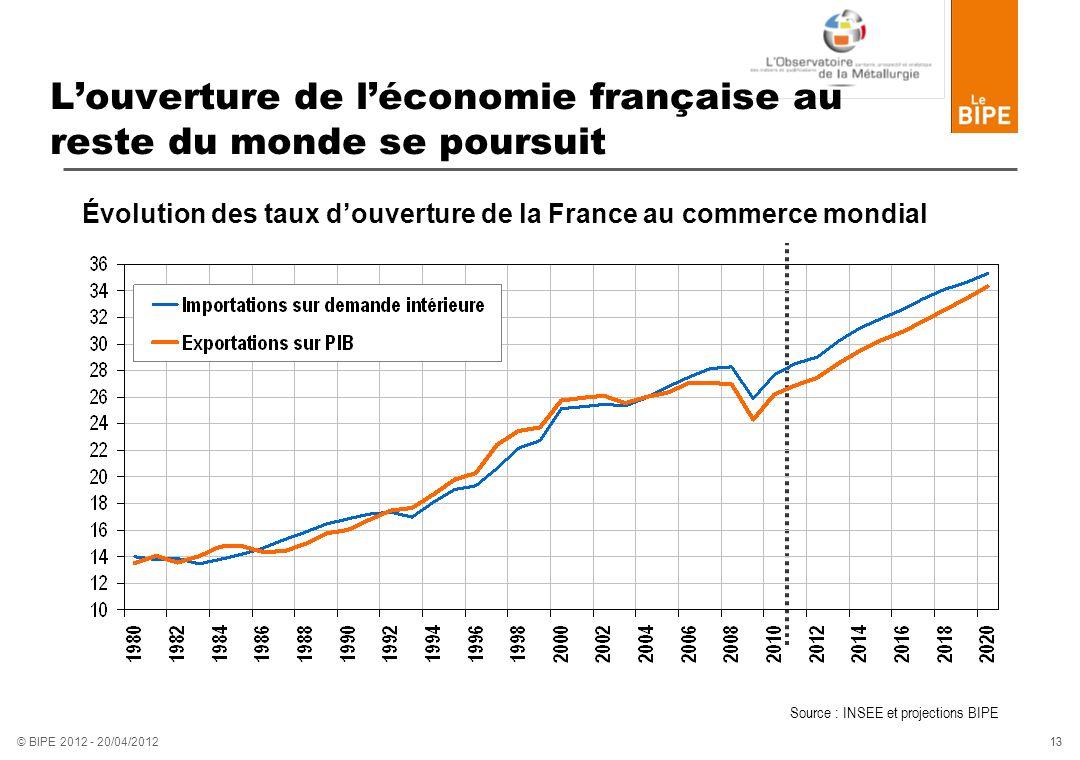 L'ouverture de l'économie française au reste du monde se poursuit