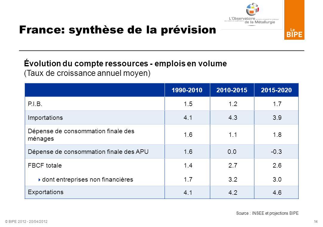France: synthèse de la prévision