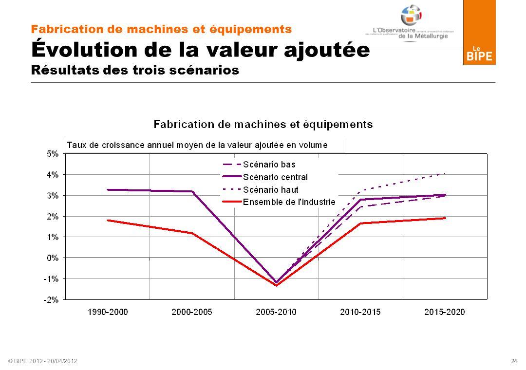 Fabrication de machines et équipements Évolution de la valeur ajoutée Résultats des trois scénarios