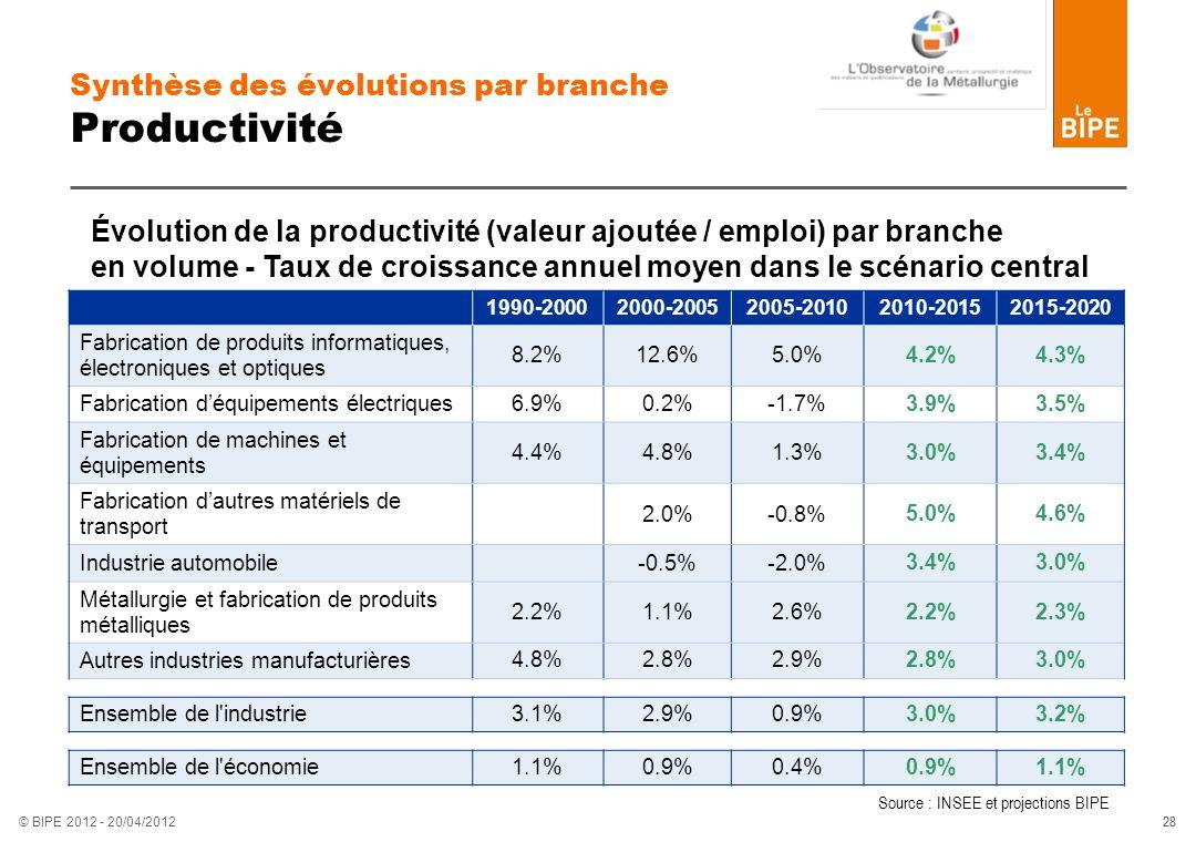 Synthèse des évolutions par branche Productivité
