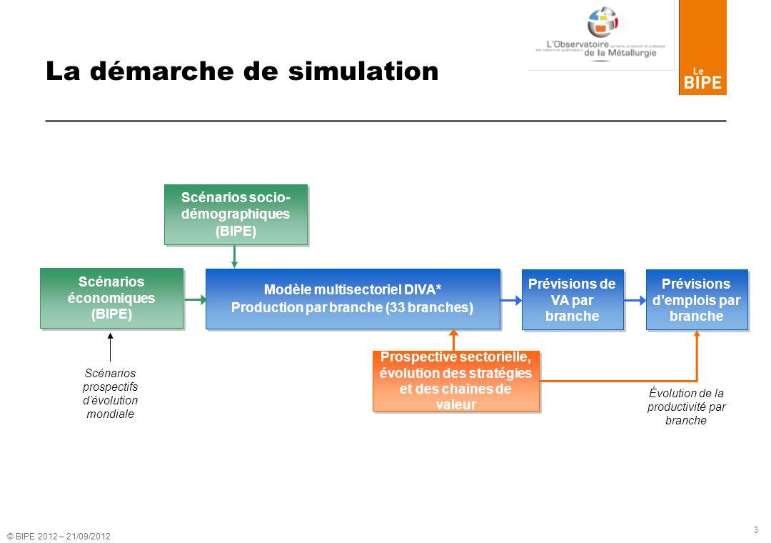 La démarche de simulation
