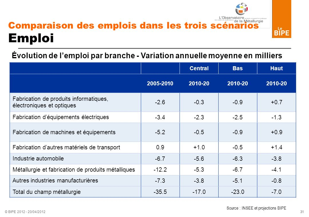 Comparaison des emplois dans les trois scénarios Emploi