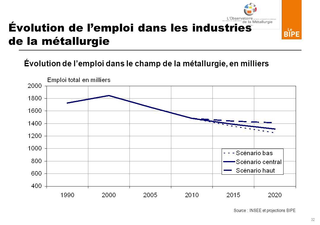 Évolution de l'emploi dans les industries de la métallurgie