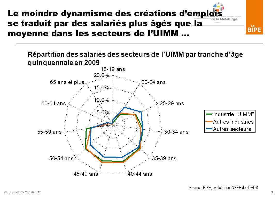 Le moindre dynamisme des créations d'emplois se traduit par des salariés plus âgés que la moyenne dans les secteurs de l'UIMM …