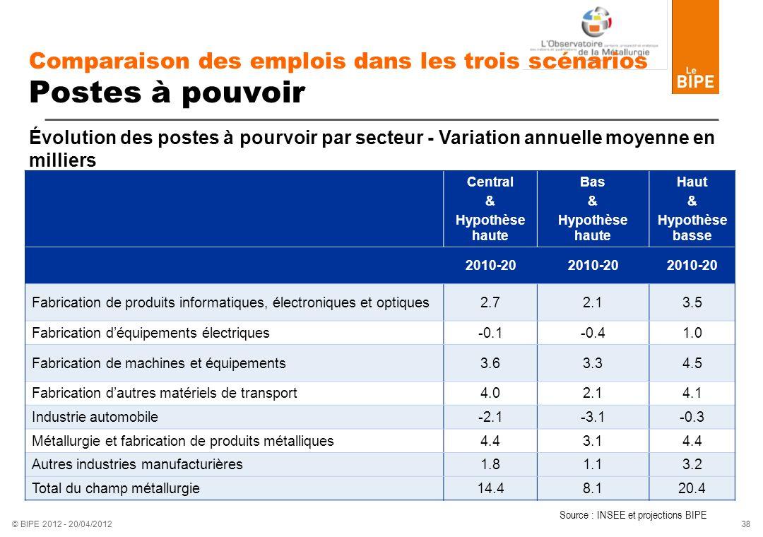Comparaison des emplois dans les trois scénarios Postes à pouvoir