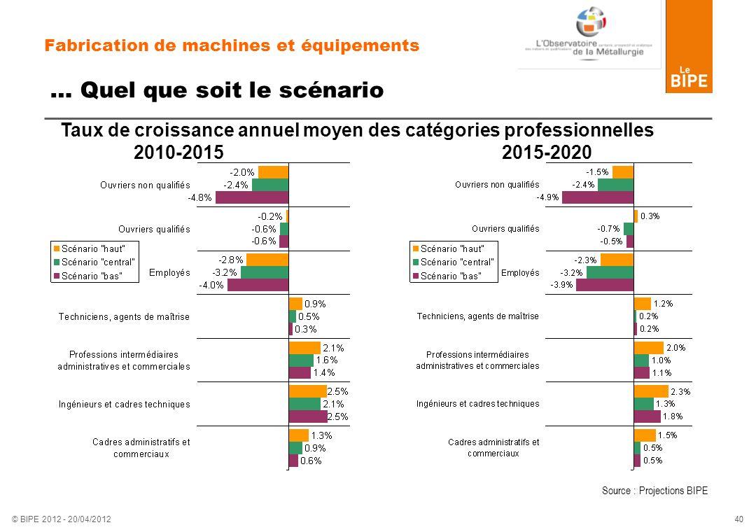 Fabrication de machines et équipements … Quel que soit le scénario