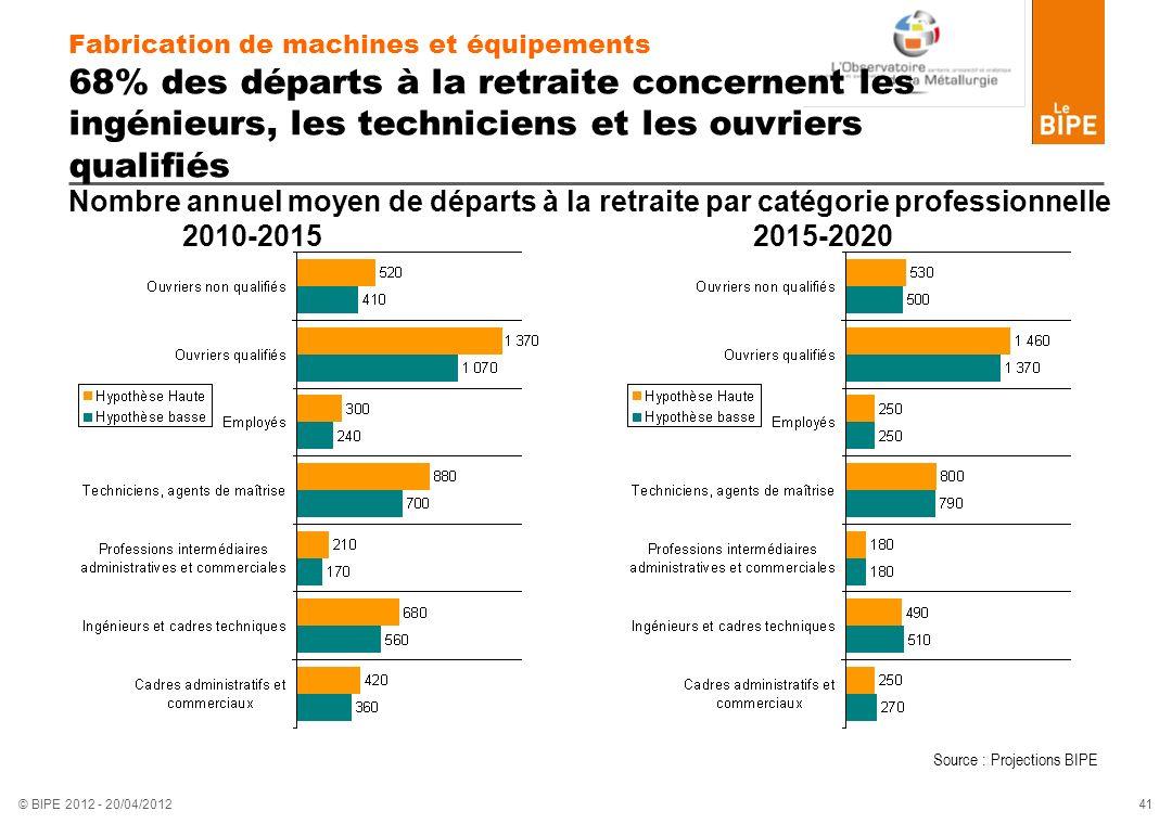Fabrication de machines et équipements 68% des départs à la retraite concernent les ingénieurs, les techniciens et les ouvriers qualifiés