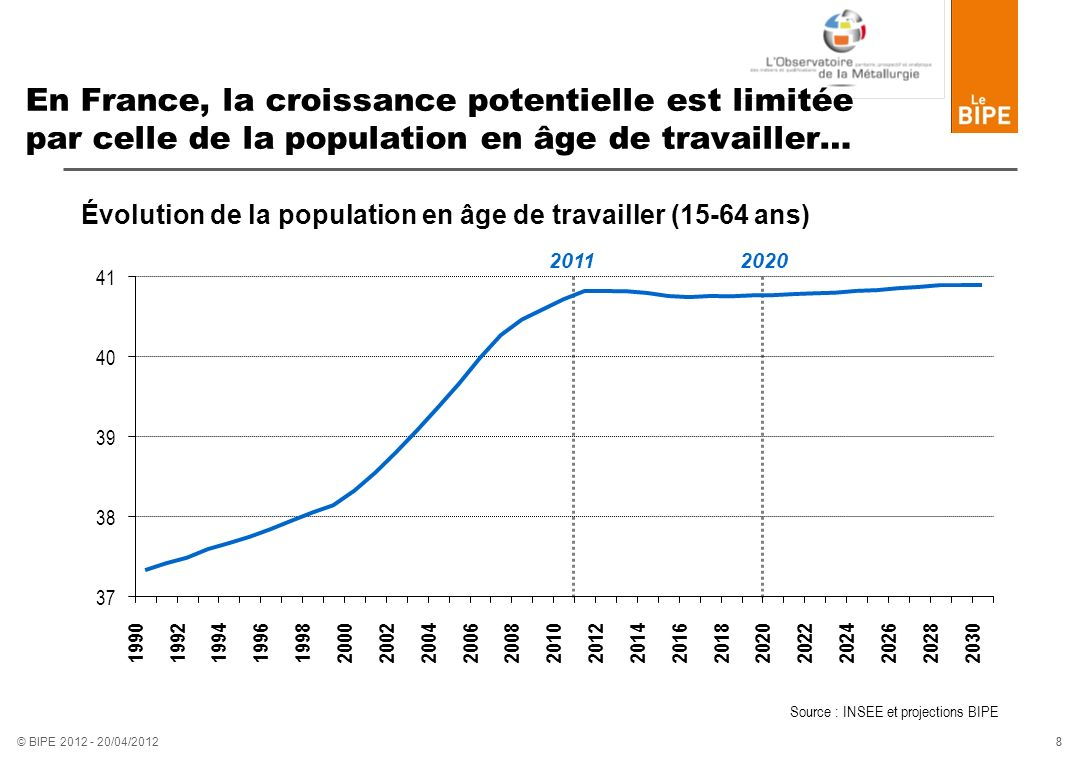 En France, la croissance potentielle est limitée par celle de la population en âge de travailler…