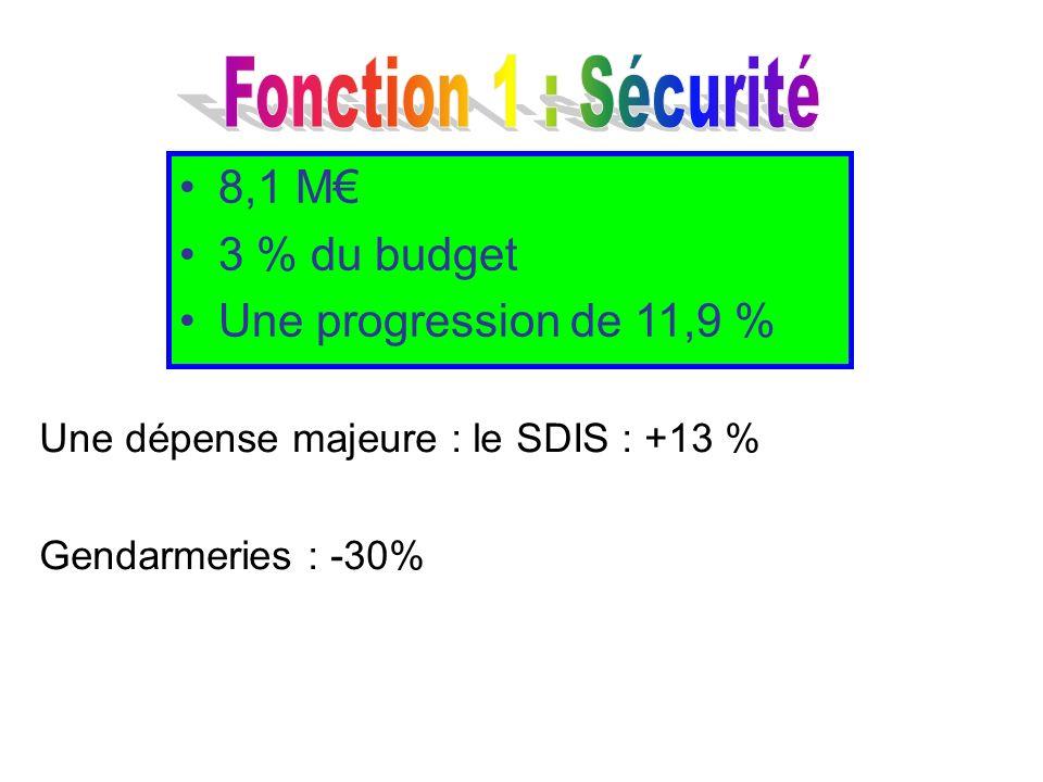Fonction 1 : Sécurité 8,1 M€ 3 % du budget Une progression de 11,9 %