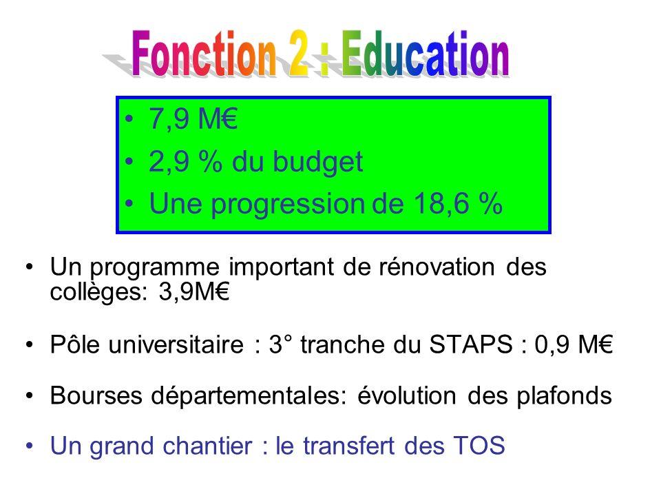 Fonction 2 : Education 7,9 M€ 2,9 % du budget