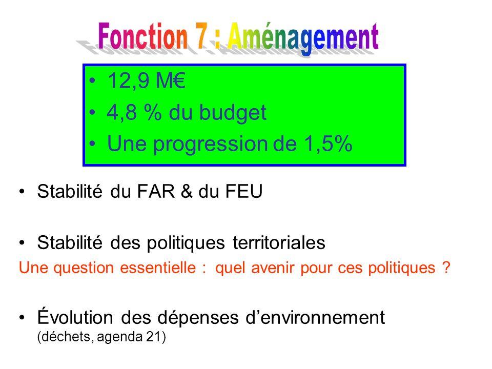 Fonction 7 : Aménagement