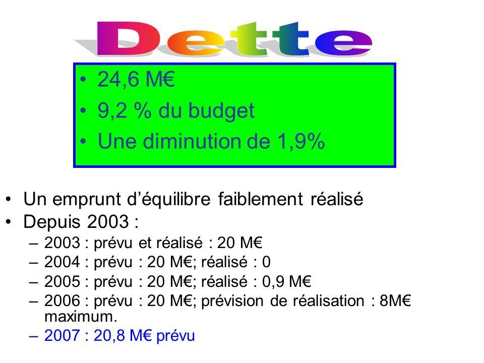 Dette 24,6 M€ 9,2 % du budget Une diminution de 1,9%