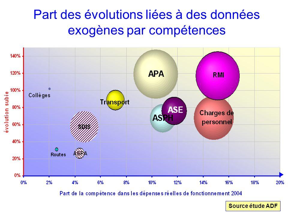 Part des évolutions liées à des données exogènes par compétences