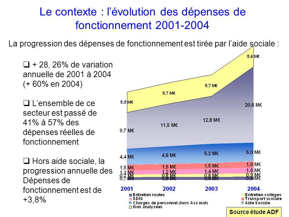 Le contexte : l'évolution des dépenses de fonctionnement 2001-2004