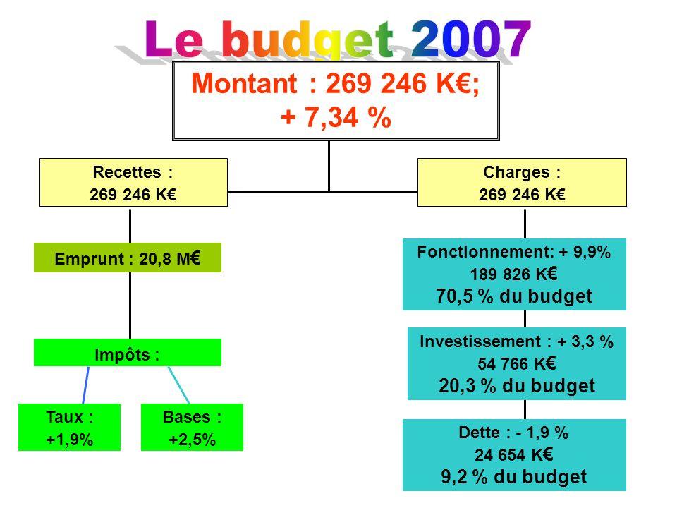 Le budget 2007 Montant : 269 246 K€; + 7,34 % 70,5 % du budget
