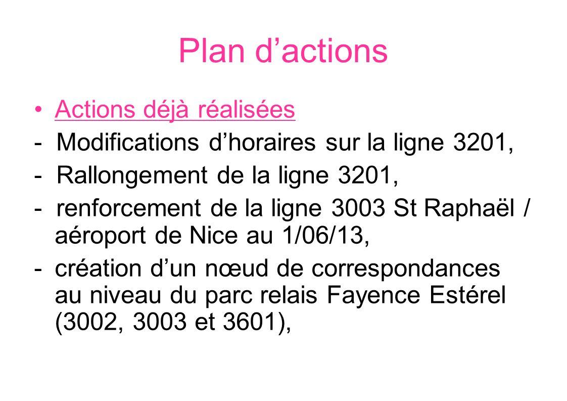 Plan d'actions Actions déjà réalisées