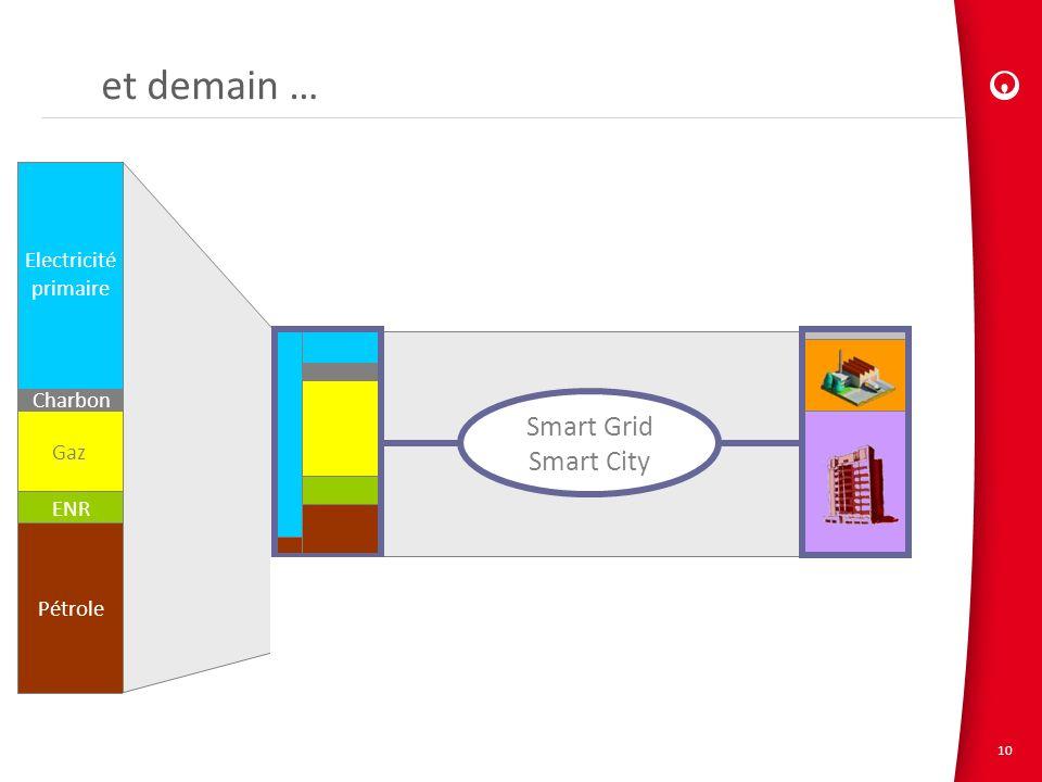 et demain … Smart Grid Smart City Electricité primaire Charbon Gaz ENR